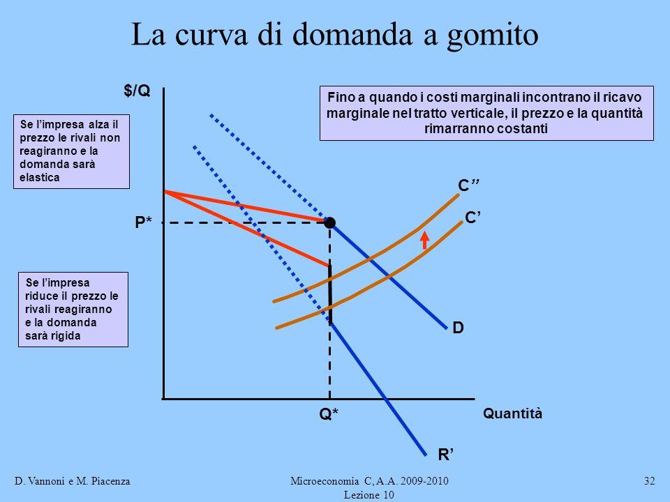 D. Vannoni e M. PiacenzaMicroeconomia C, A.A. 2009-2010 Lezione 10 32 La curva di domanda a gomito $/Q D P* Q* C C Fino a quando i costi marginali inc