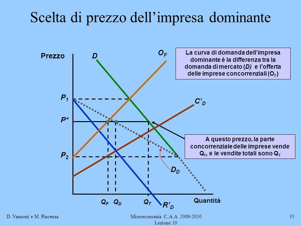 D. Vannoni e M. PiacenzaMicroeconomia C, A.A. 2009-2010 Lezione 10 35 Scelta di prezzo dellimpresa dominante Prezzo Quantità D D QDQD P* A questo prez