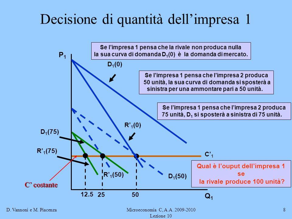 D. Vannoni e M. PiacenzaMicroeconomia C, A.A. 2009-2010 Lezione 10 8 C1C1 50 R 1 (75) D 1 (75) 12.5 Se limpresa 1 pensa che limpresa 2 produca 75 unit