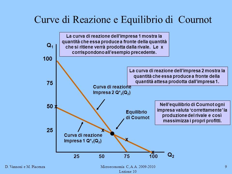 D. Vannoni e M. PiacenzaMicroeconomia C, A.A. 2009-2010 Lezione 10 9 Curva di reazione Impresa 2 Q* 2 (Q 2 ) La curva di reazione dellimpresa 2 mostra