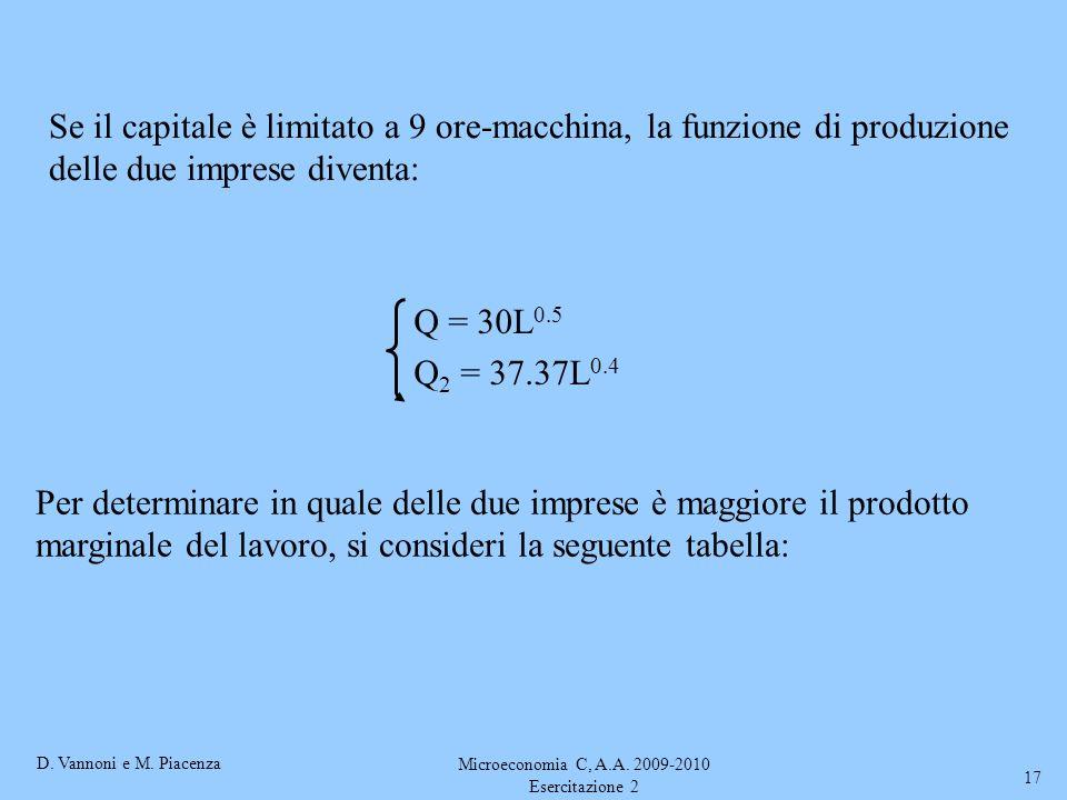 D. Vannoni e M. Piacenza Microeconomia C, A.A. 2009-2010 Esercitazione 2 17 Se il capitale è limitato a 9 ore-macchina, la funzione di produzione dell