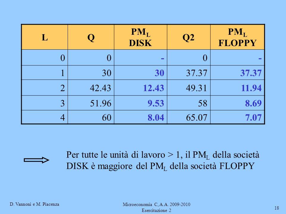 D. Vannoni e M. Piacenza Microeconomia C, A.A. 2009-2010 Esercitazione 2 18 LQ PM L DISK Q2 PM L FLOPPY 00-0- 130 37.37 242.4312.4349.3111.94 351.969.