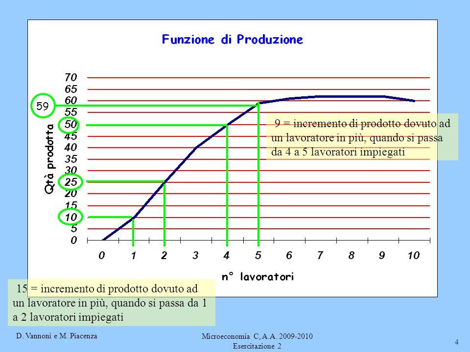 D. Vannoni e M. Piacenza Microeconomia C, A.A. 2009-2010 Esercitazione 2 4 59 9 = incremento di prodotto dovuto ad un lavoratore in più, quando si pas