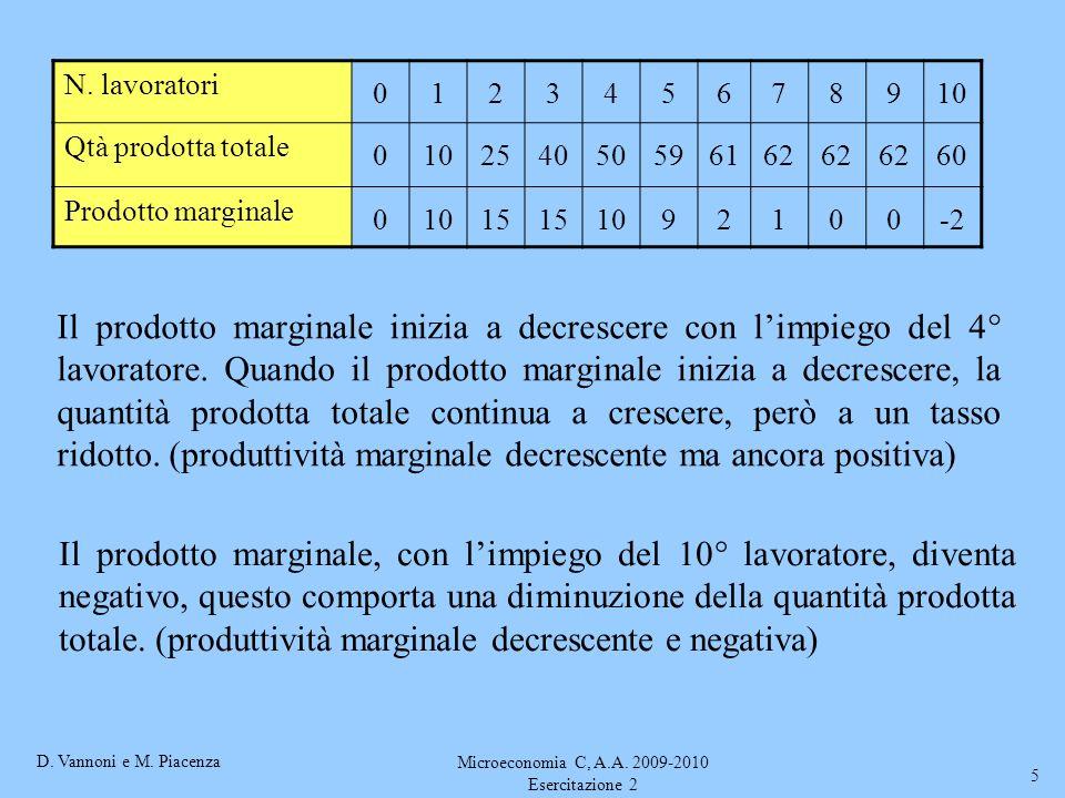 D. Vannoni e M. Piacenza Microeconomia C, A.A. 2009-2010 Esercitazione 2 5 N. lavoratori 012345678910 Qtà prodotta totale 010254050596162 60 Prodotto