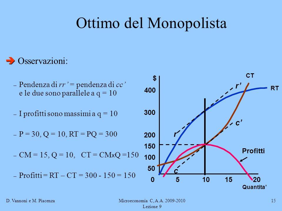 D. Vannoni e M. PiacenzaMicroeconomia C, A.A. 2009-2010 Lezione 9 15 Ottimo del Monopolista Osservazioni: – Pendenza di rr = pendenza di cc e le due s