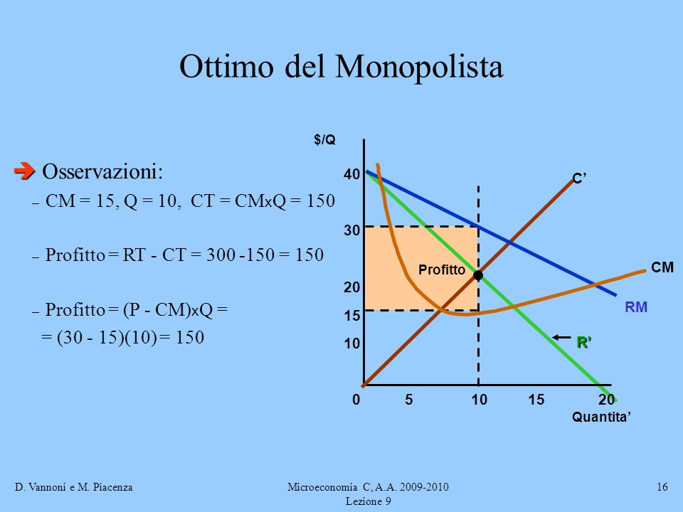 D. Vannoni e M. PiacenzaMicroeconomia C, A.A. 2009-2010 Lezione 9 16 Ottimo del Monopolista Osservazioni: – CM = 15, Q = 10, CT = CM x Q = 150 – Profi