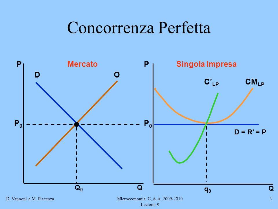 D. Vannoni e M. PiacenzaMicroeconomia C, A.A. 2009-2010 Lezione 9 5 Concorrenza Perfetta Q Q PP MercatoSingola Impresa DO Q0Q0 P0P0 P0P0 D = R = P q0q