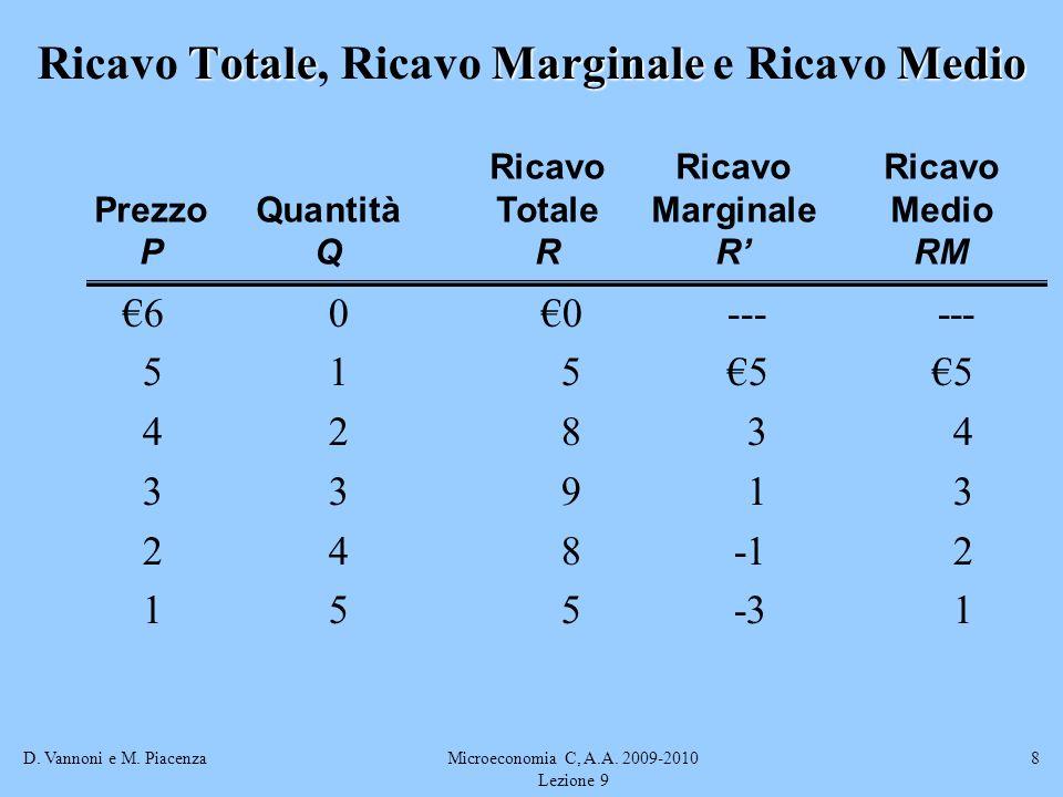 D. Vannoni e M. PiacenzaMicroeconomia C, A.A. 2009-2010 Lezione 9 8 TotaleMarginaleMedio Ricavo Totale, Ricavo Marginale e Ricavo Medio 600------ 5155