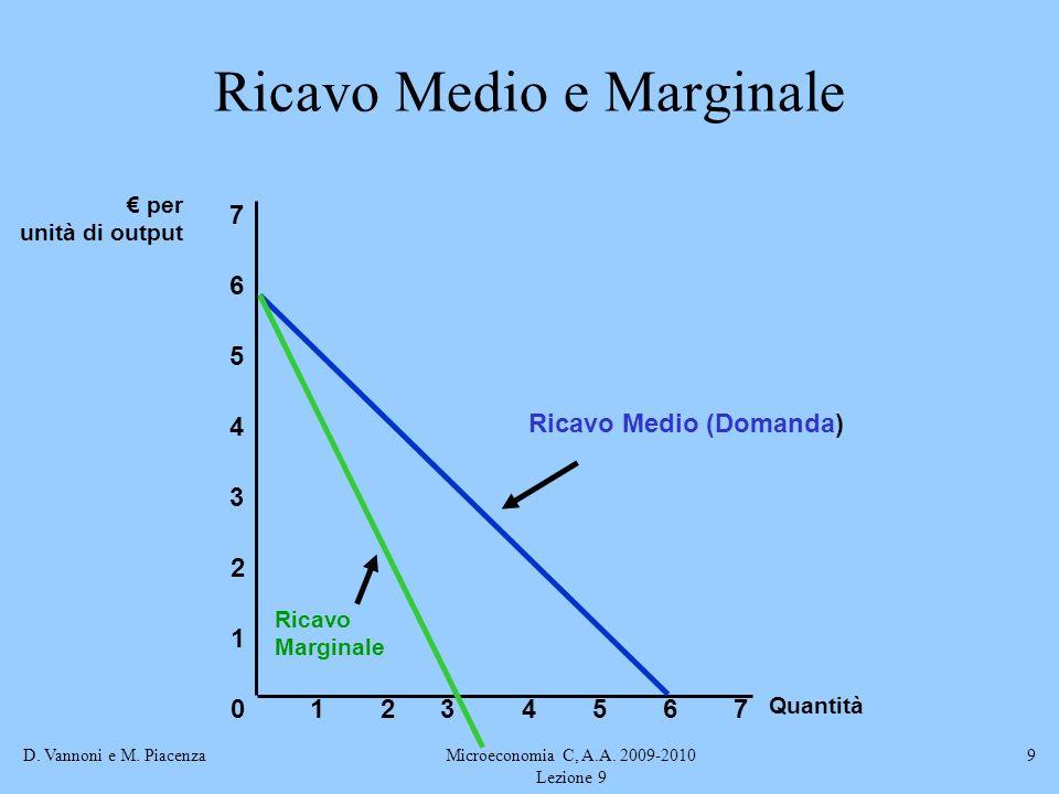 D. Vannoni e M. PiacenzaMicroeconomia C, A.A. 2009-2010 Lezione 9 9 Ricavo Medio e Marginale Quantità 0 1 2 3 per unità di output 1234567 4 5 6 7 Rica