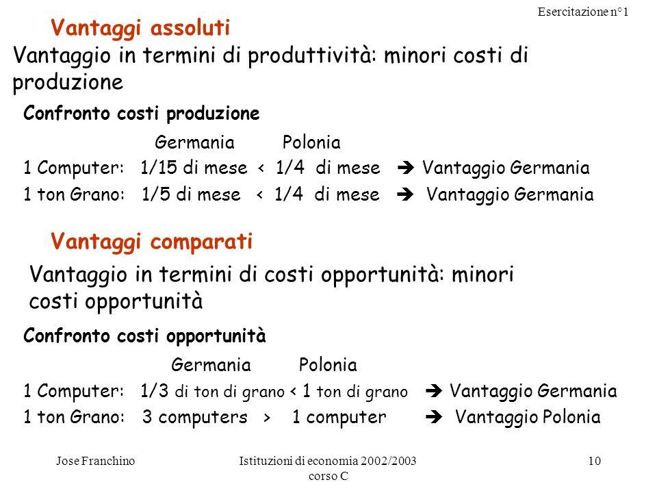 Esercitazione n°1 Jose FranchinoIstituzioni di economia 2002/2003 corso C 10 Vantaggi assoluti Vantaggio in termini di produttività: minori costi di p
