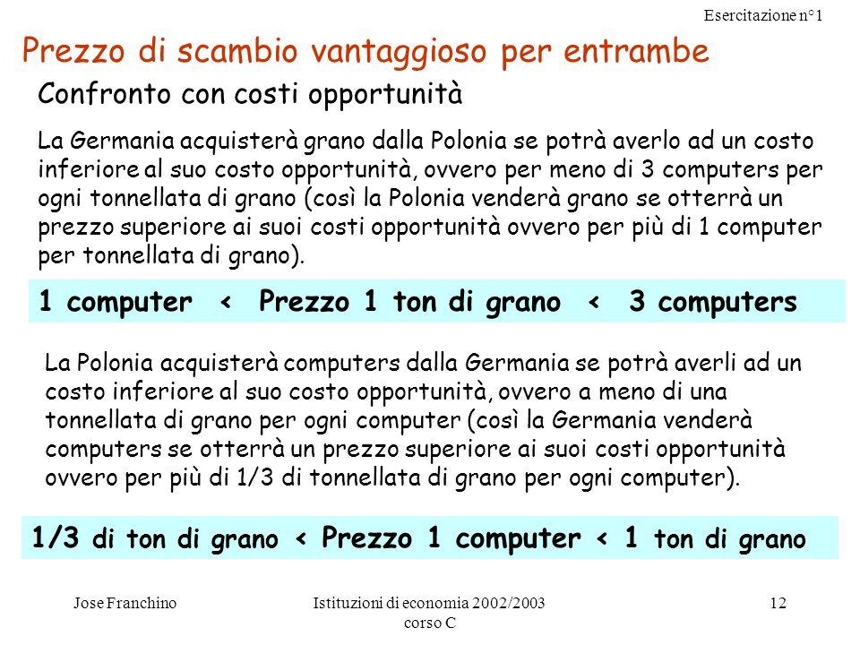 Esercitazione n°1 Jose FranchinoIstituzioni di economia 2002/2003 corso C 12 Prezzo di scambio vantaggioso per entrambe Confronto con costi opportunit