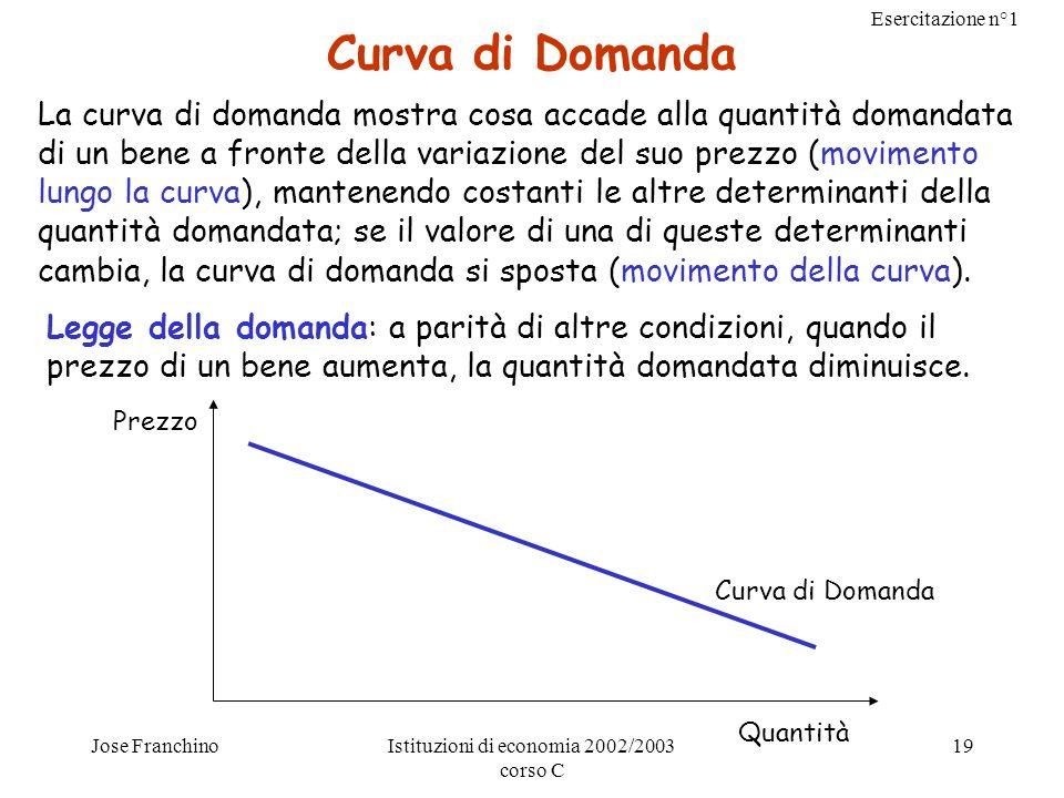 Esercitazione n°1 Jose FranchinoIstituzioni di economia 2002/2003 corso C 19 Curva di Domanda La curva di domanda mostra cosa accade alla quantità dom