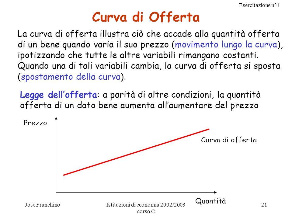 Esercitazione n°1 Jose FranchinoIstituzioni di economia 2002/2003 corso C 21 Curva di Offerta La curva di offerta illustra ciò che accade alla quantit