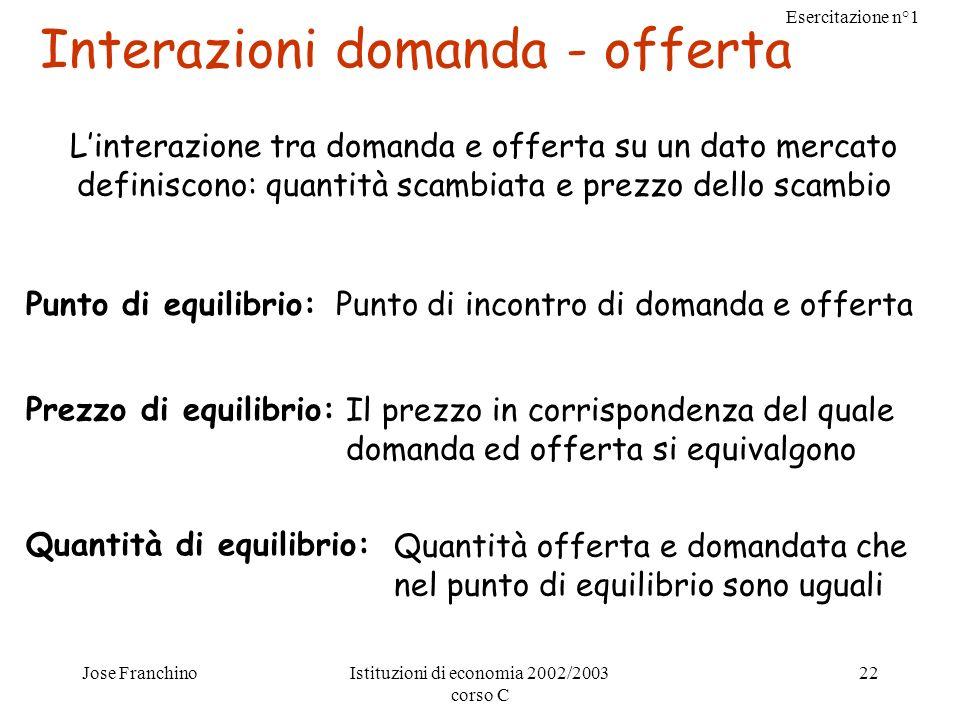 Esercitazione n°1 Jose FranchinoIstituzioni di economia 2002/2003 corso C 22 Interazioni domanda - offerta Linterazione tra domanda e offerta su un da