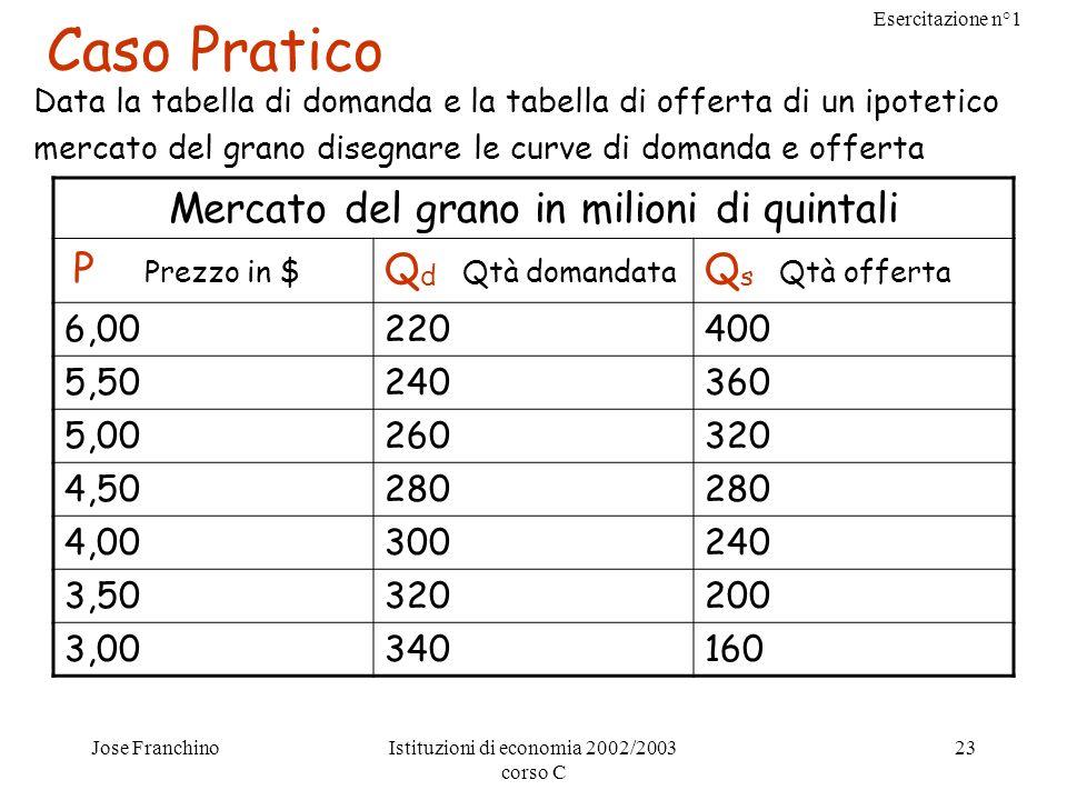 Esercitazione n°1 Jose FranchinoIstituzioni di economia 2002/2003 corso C 23 Caso Pratico Data la tabella di domanda e la tabella di offerta di un ipo
