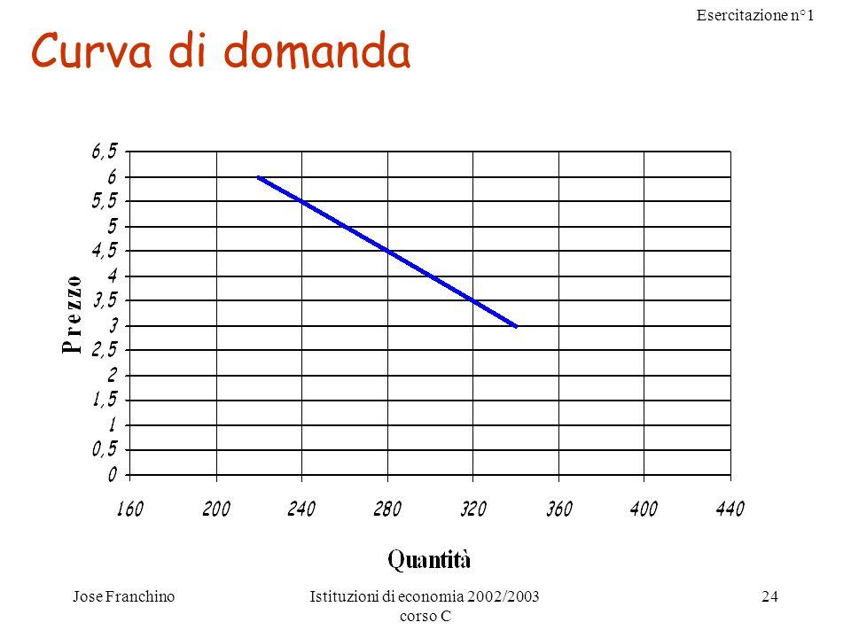 Esercitazione n°1 Jose FranchinoIstituzioni di economia 2002/2003 corso C 24 Curva di domanda
