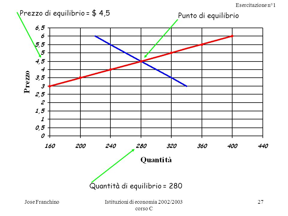 Esercitazione n°1 Jose FranchinoIstituzioni di economia 2002/2003 corso C 27 Punto di equilibrio Quantità di equilibrio = 280 Prezzo di equilibrio = $