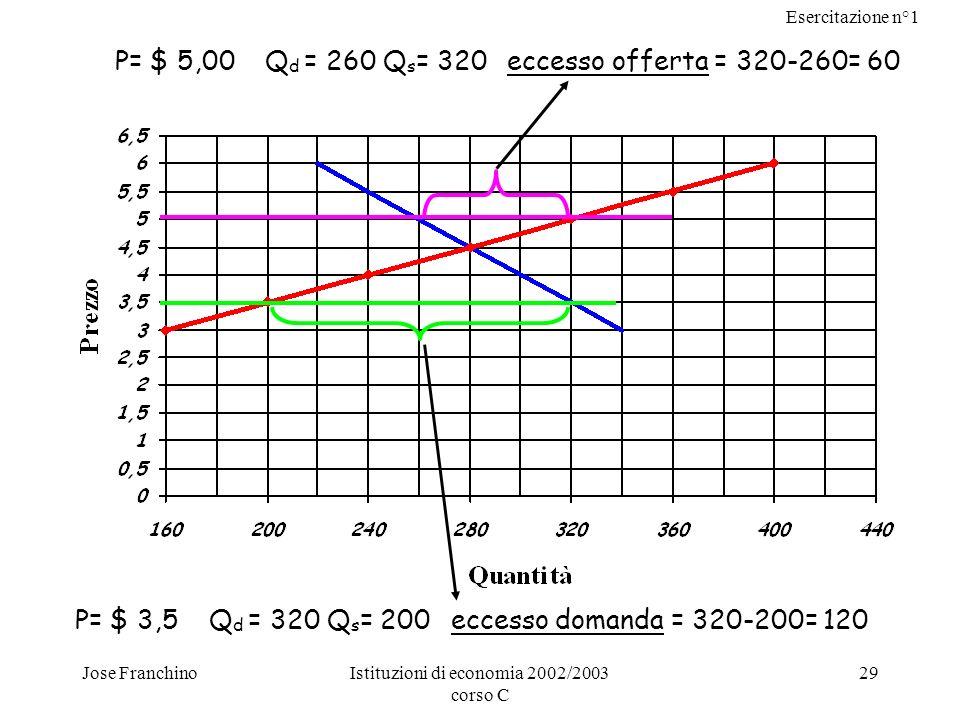 Esercitazione n°1 Jose FranchinoIstituzioni di economia 2002/2003 corso C 29 P= $ 3,5 Q d = 320 Q s = 200 eccesso domanda = 320-200= 120 P= $ 5,00 Q d