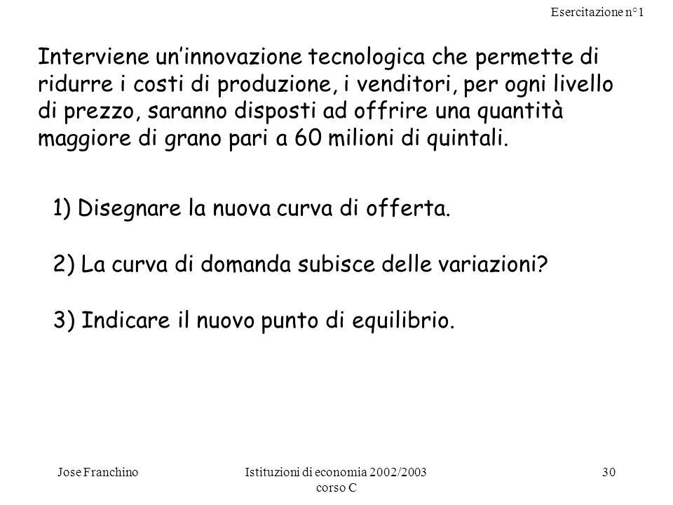 Esercitazione n°1 Jose FranchinoIstituzioni di economia 2002/2003 corso C 30 Interviene uninnovazione tecnologica che permette di ridurre i costi di p