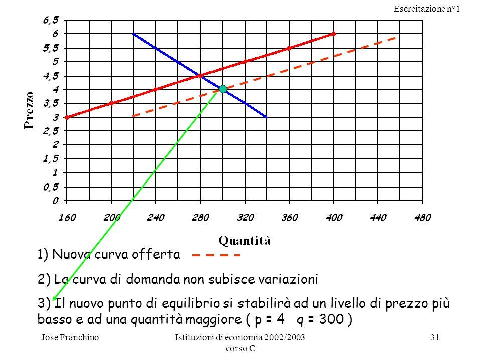 Esercitazione n°1 Jose FranchinoIstituzioni di economia 2002/2003 corso C 31 1) Nuova curva offerta 2) La curva di domanda non subisce variazioni 3) I
