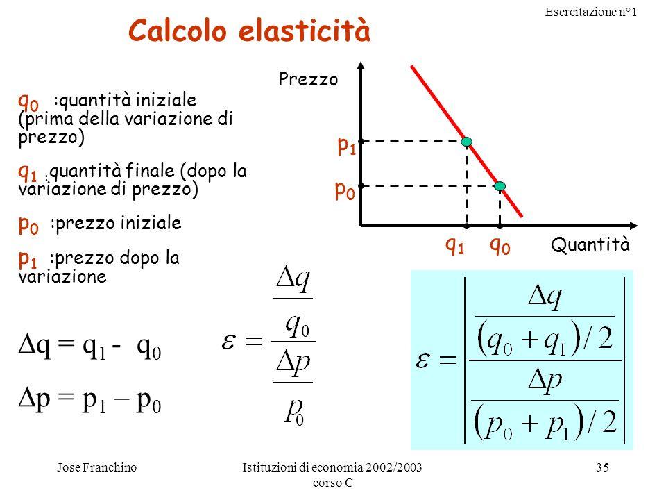 Esercitazione n°1 Jose FranchinoIstituzioni di economia 2002/2003 corso C 35 Calcolo elasticità q 0 :quantità iniziale (prima della variazione di prez