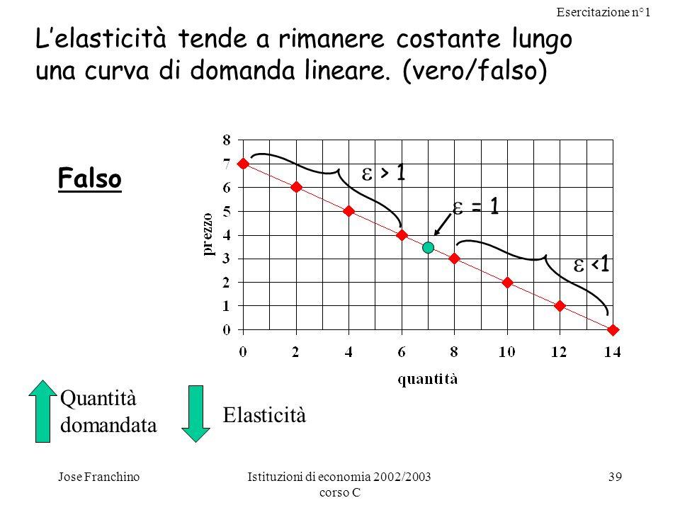 Esercitazione n°1 Jose FranchinoIstituzioni di economia 2002/2003 corso C 39 Lelasticità tende a rimanere costante lungo una curva di domanda lineare.