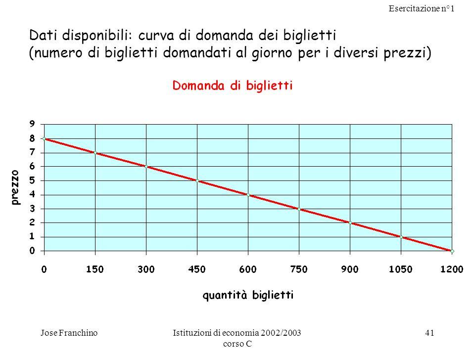 Esercitazione n°1 Jose FranchinoIstituzioni di economia 2002/2003 corso C 41 Dati disponibili: curva di domanda dei biglietti (numero di biglietti dom
