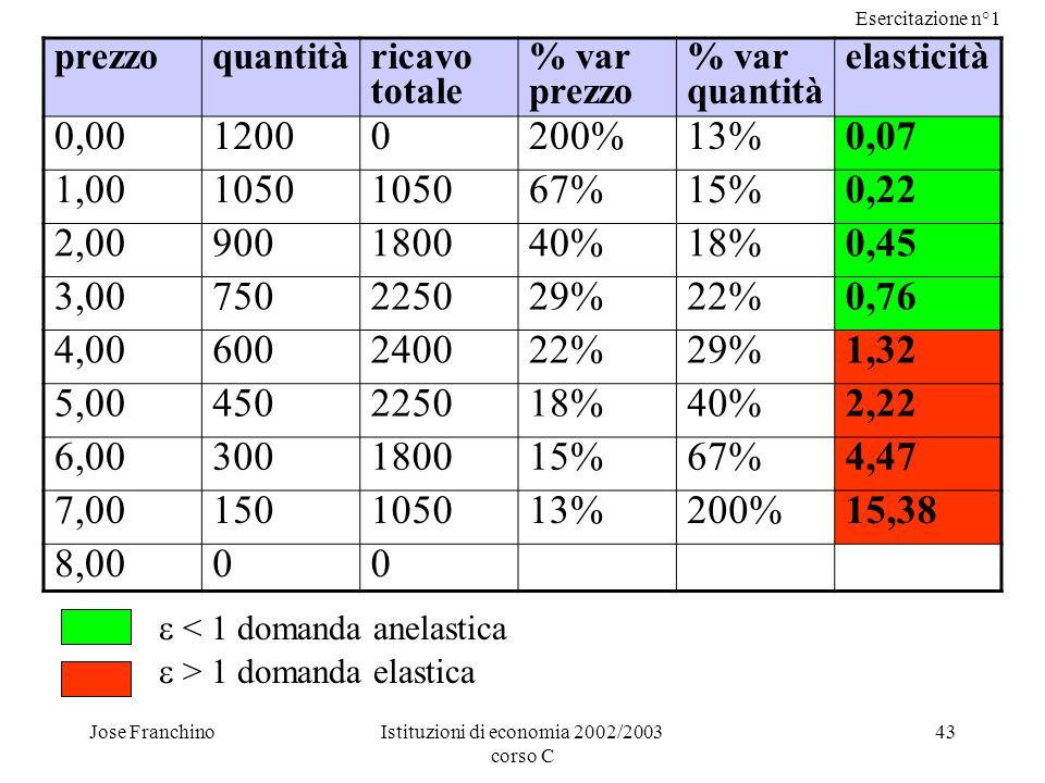 Esercitazione n°1 Jose FranchinoIstituzioni di economia 2002/2003 corso C 43 prezzoquantità ricavo totale % var prezzo % var quantità elasticità 0,001