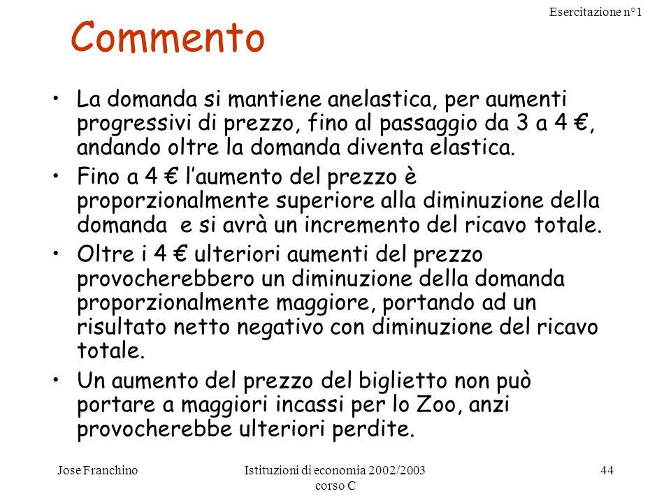 Esercitazione n°1 Jose FranchinoIstituzioni di economia 2002/2003 corso C 44 Commento La domanda si mantiene anelastica, per aumenti progressivi di pr