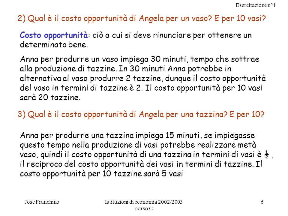 Esercitazione n°1 Jose FranchinoIstituzioni di economia 2002/2003 corso C 6 2) Qual è il costo opportunità di Angela per un vaso? E per 10 vasi? Costo