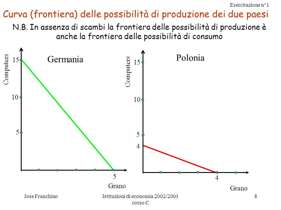 Esercitazione n°1 Jose FranchinoIstituzioni di economia 2002/2003 corso C 8 Curva (frontiera) delle possibilità di produzione dei due paesi Computers