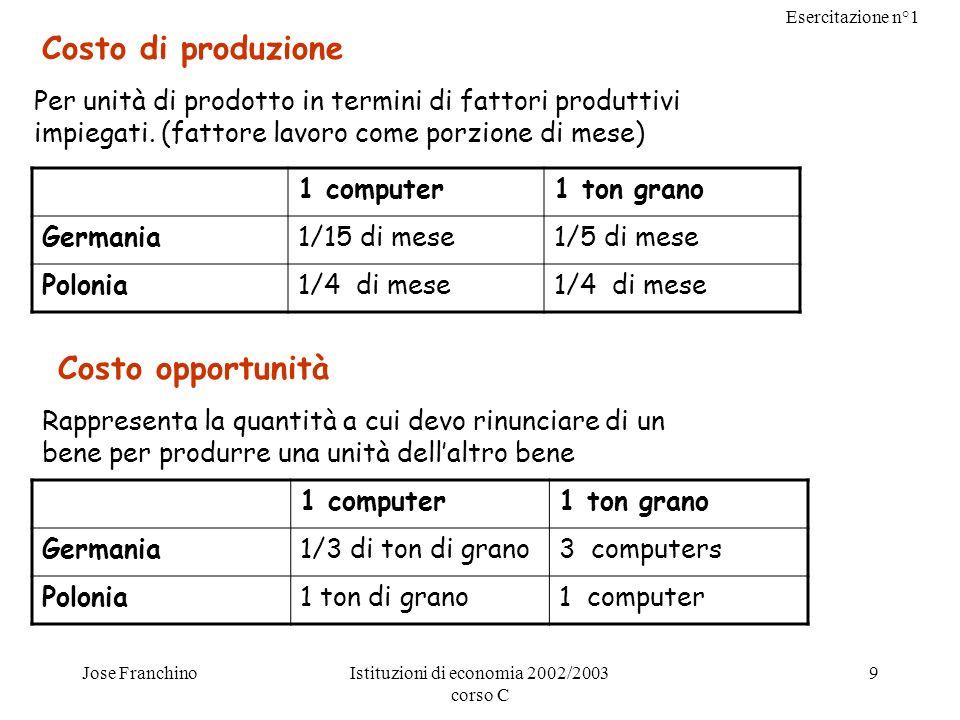 Esercitazione n°1 Jose FranchinoIstituzioni di economia 2002/2003 corso C 9 Costo di produzione Per unità di prodotto in termini di fattori produttivi
