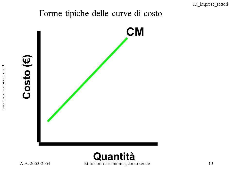 13_imprese_settori A.A. 2003-2004Istituzioni di economia, corso serale15 Costo () Quantità CM forme tipiche delle curve di costo 1 Forme tipiche delle