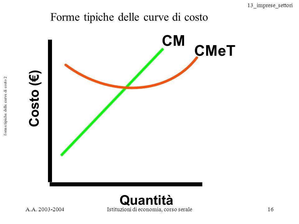 13_imprese_settori A.A. 2003-2004Istituzioni di economia, corso serale16 forme tipiche delle curve di costo 2 Costo () Quantità CM CMeT Forme tipiche