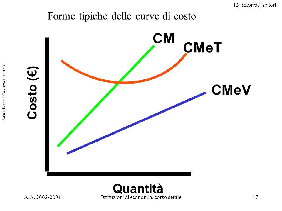 13_imprese_settori A.A. 2003-2004Istituzioni di economia, corso serale17 forme tipiche delle curve di costo 3 Costo () Quantità CM CMeT CMeV Forme tip