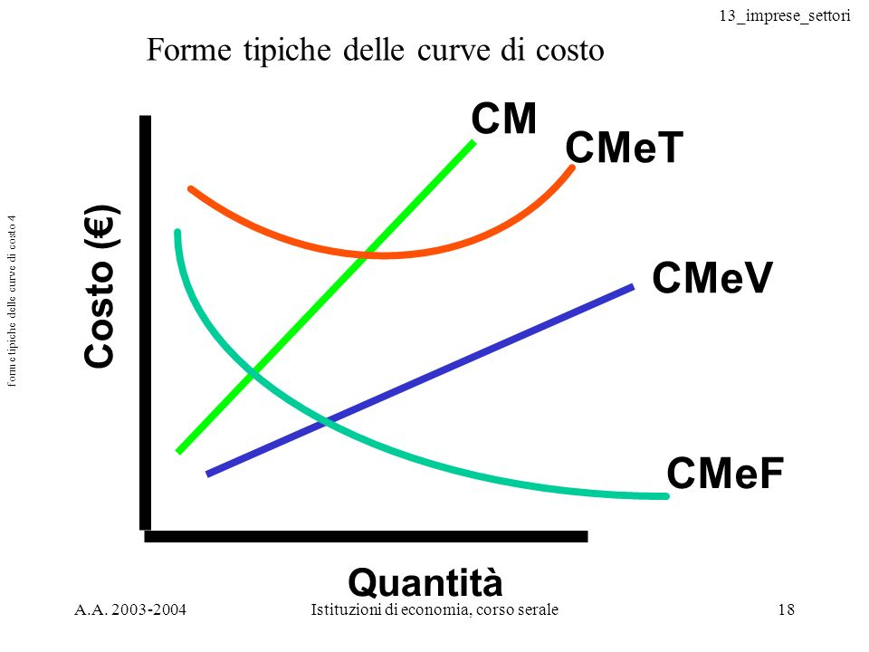 13_imprese_settori A.A. 2003-2004Istituzioni di economia, corso serale18 forme tipiche delle curve di costo 4 Costo () Quantità CM CMeT CMeV CMeF Form