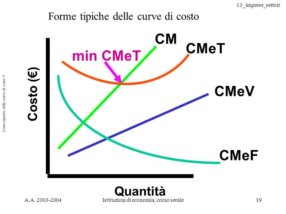 13_imprese_settori A.A. 2003-2004Istituzioni di economia, corso serale19 forme tipiche delle curve di costo 5 Costo () Quantità CM CMeT CMeV CMeF min
