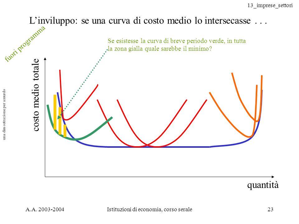 13_imprese_settori A.A. 2003-2004Istituzioni di economia, corso serale23 quantità costo medio totale Linviluppo: se una curva di costo medio lo inters