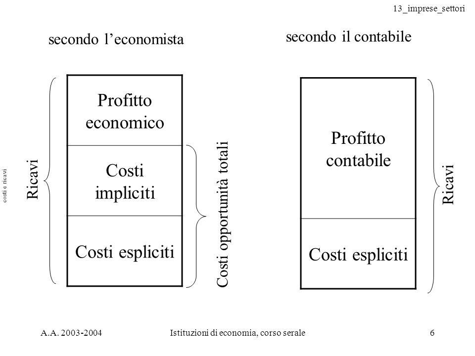 13_imprese_settori A.A. 2003-2004Istituzioni di economia, corso serale6 Profitto economico Costi impliciti Costi espliciti Ricavi Costi opportunità to