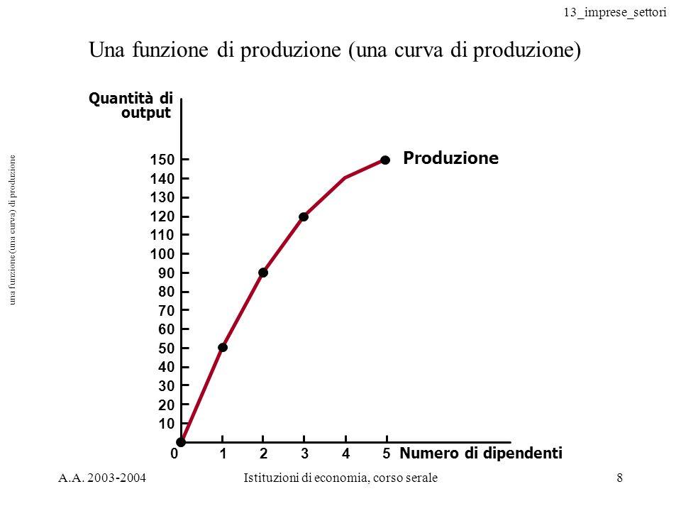 13_imprese_settori A.A. 2003-2004Istituzioni di economia, corso serale8 una funzione (una curva) di produzione Una funzione di produzione (una curva d