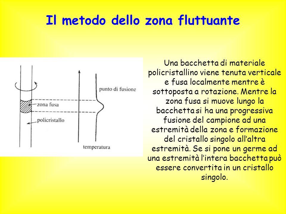 Il metodo dello zona fluttuante Una bacchetta di materiale policristallino viene tenuta verticale e fusa localmente mentre è sottoposta a rotazione. M