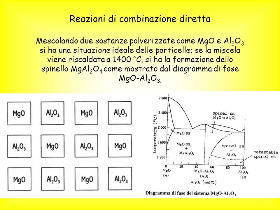 Mescolando due sostanze polverizzate come MgO e Al 2 O 3 si ha una situazione ideale delle particelle; se la miscela viene riscaldata a 1400 °C, si ha