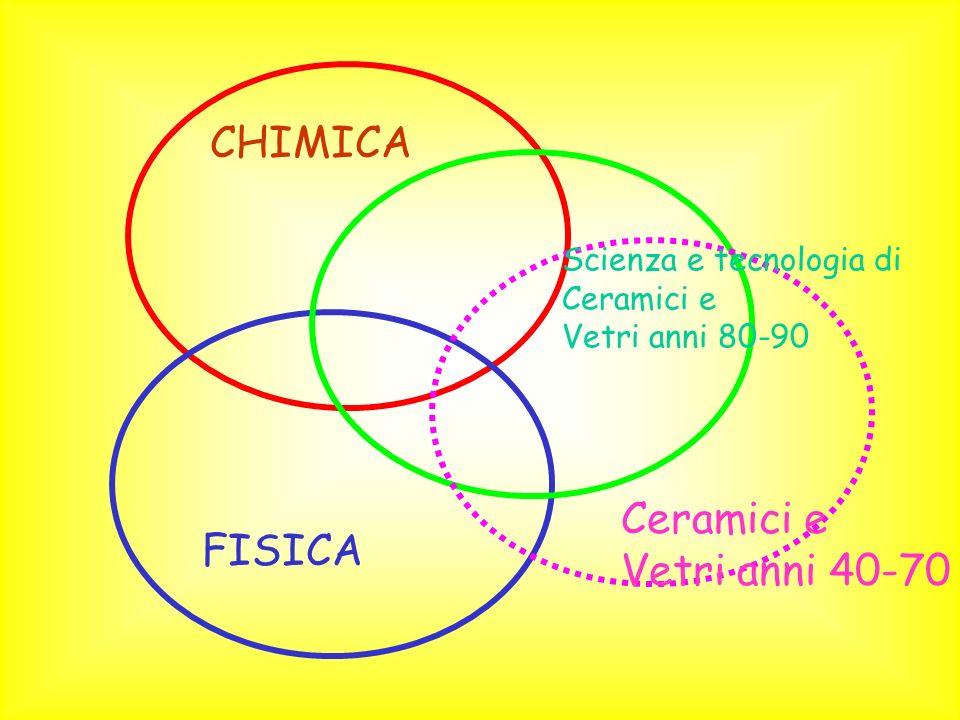 CHIMICA FISICA Ceramici e Vetri anni 40-70 Scienza e tecnologia di Ceramici e Vetri anni 80-90