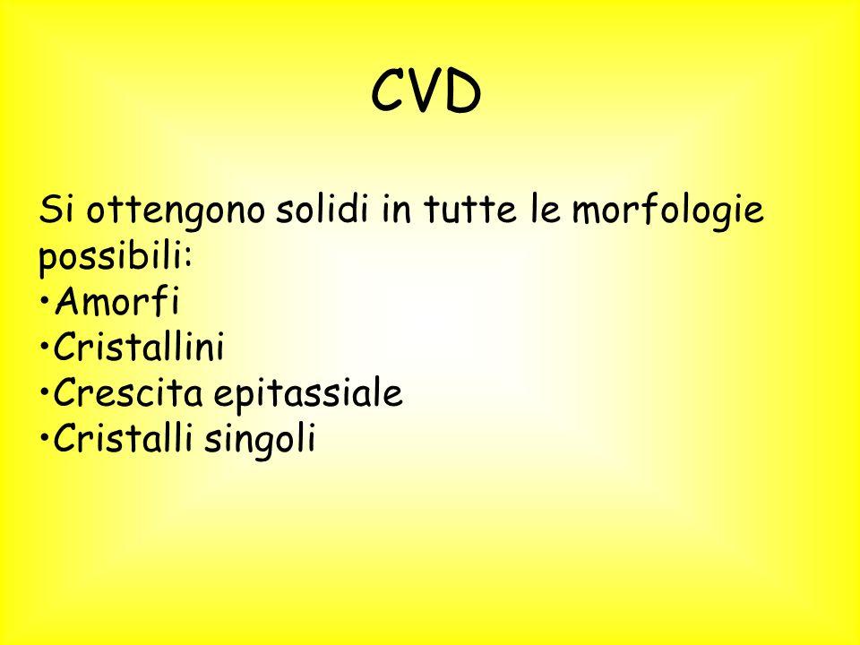 CVD Si ottengono solidi in tutte le morfologie possibili: Amorfi Cristallini Crescita epitassiale Cristalli singoli