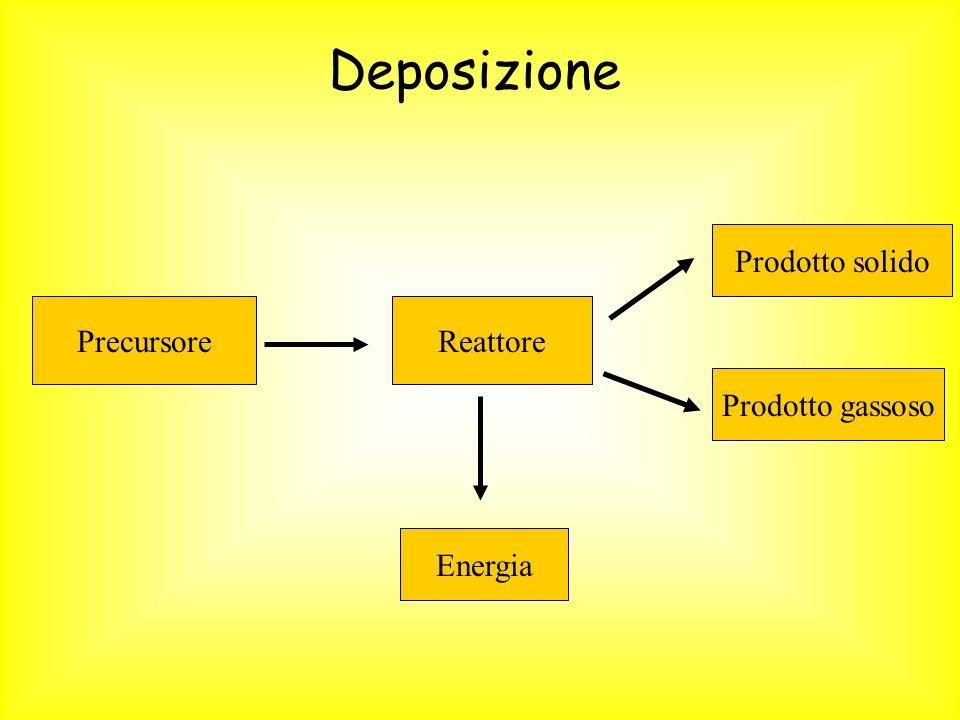Deposizione PrecursoreReattore Prodotto solido Prodotto gassoso Energia