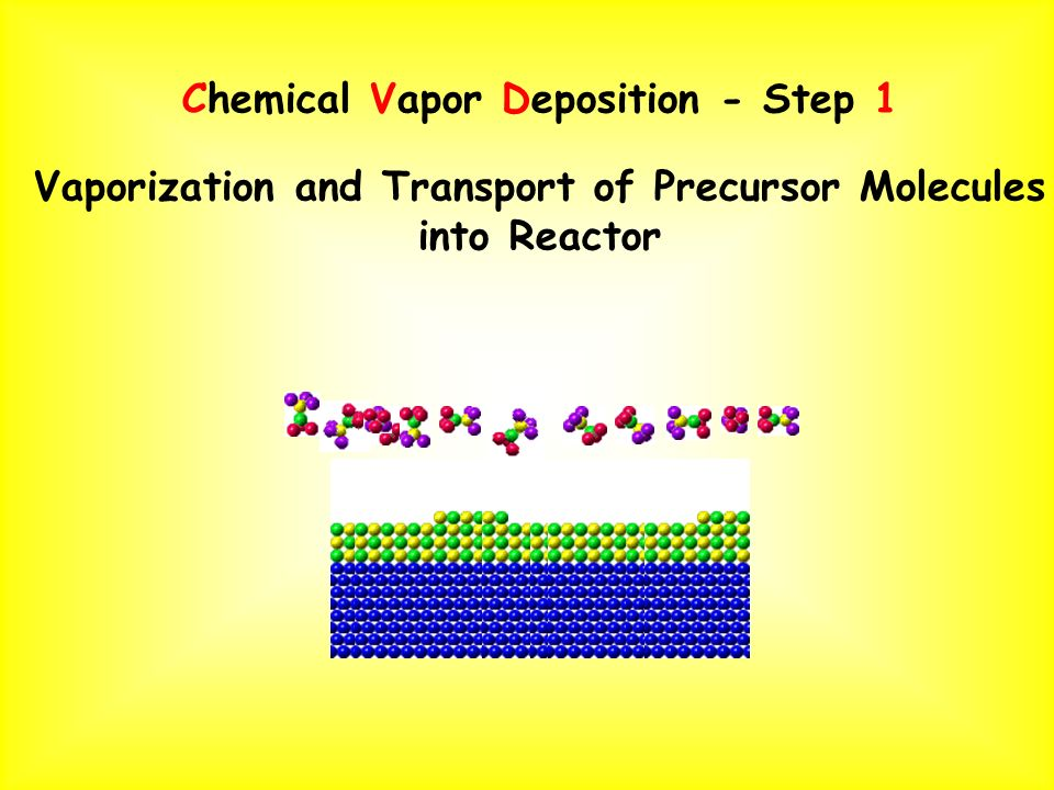 Chemical Vapor Deposition - Step 1 Vaporization and Transport of Precursor Molecules into Reactor
