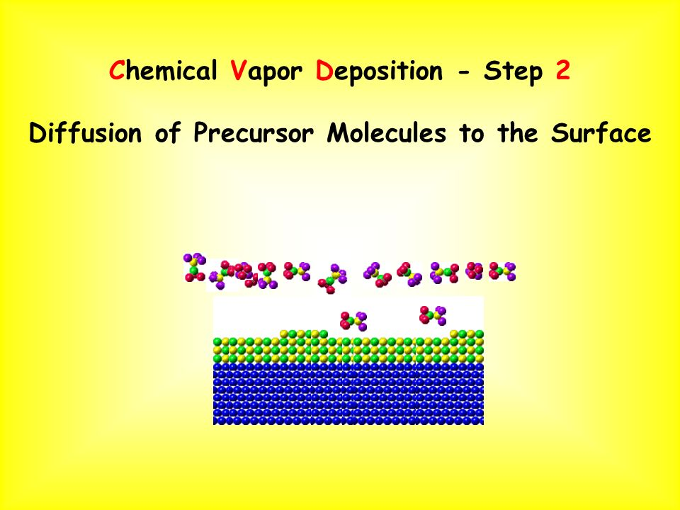 Chemical Vapor Deposition - Step 2 Diffusion of Precursor Molecules to the Surface