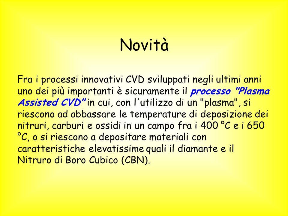 Novità Fra i processi innovativi CVD sviluppati negli ultimi anni uno dei più importanti è sicuramente il processo