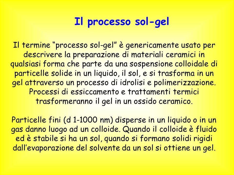 Il termine processo sol-gel è genericamente usato per descrivere la preparazione di materiali ceramici in qualsiasi forma che parte da una sospensione