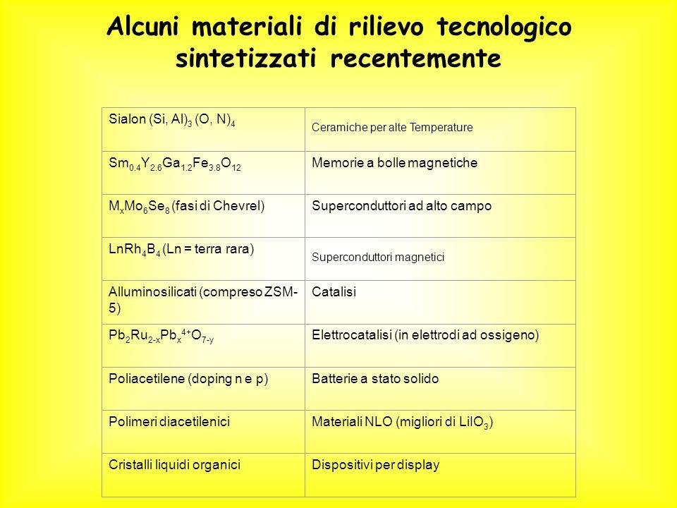 Sialon (Si, Al) 3 (O, N) 4 Ceramiche per alte Temperature Sm 0.4 Y 2.6 Ga 1.2 Fe 3.8 O 12 Memorie a bolle magnetiche M x Mo 6 Se 8 (fasi di Chevrel)Su